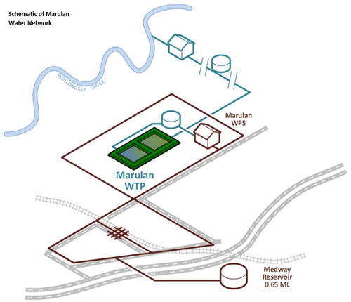 Schematic Marulan Water Network.png